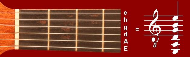 Gitarrenstimmung: E-A-d-g-h-e
